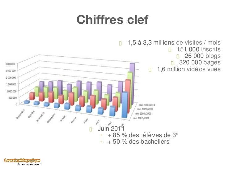 Chiffres clef <ul><li>1,5 à 3,3 millions  de visites / mois </li></ul><ul><li>151 000  inscrits </li></ul><ul><li>26 000  ...