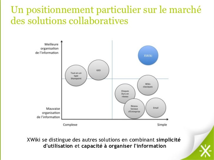 Un positionnement particulier sur le marchédes solutions collaboratives   XWiki se distingue des autres solutions en combi...
