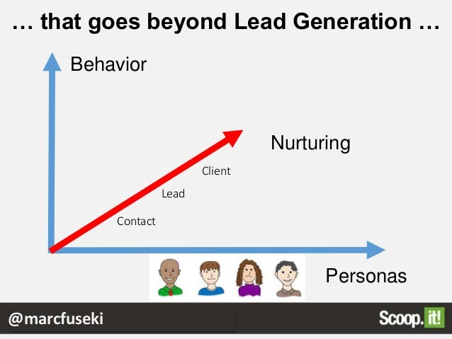 Size Matters Qualified leads per hour invested @marcfuseki