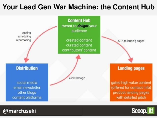 ROI Booster #2: Content Curation Why does it work?  You need more diversified content  You spend time reading, any how ...