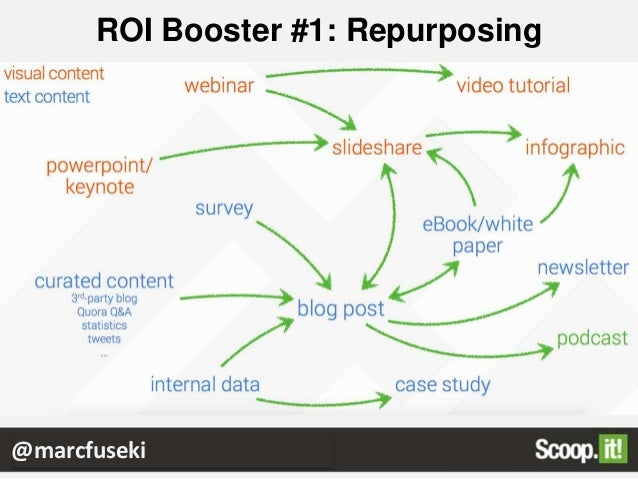 ROI Booster #2: Content Curation Yes it does work: @marcfuseki