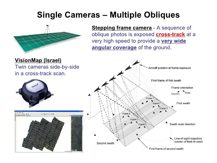 Systematic Oblique Aerial Photography Using Multiple Digital Cameras