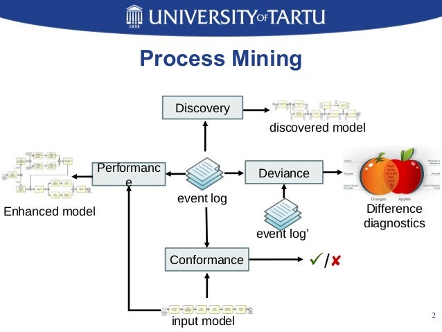 A log mining approach for process