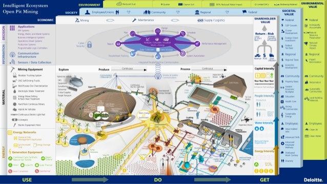 Intelligent Ecosystem Open Pit Mining Gigamap