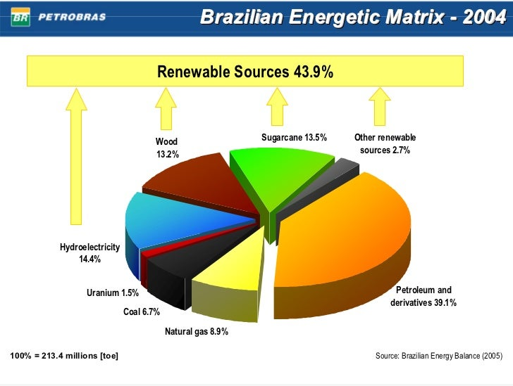 brazils biofuel Late last week, the brazilian national development bank, widely known as bndes, announced the finalization of a 2077 million real financing package for.