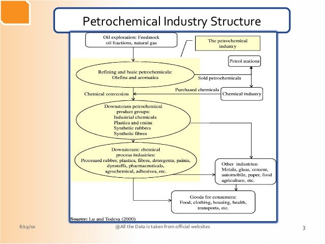 Petrochemical hub of india gujarat