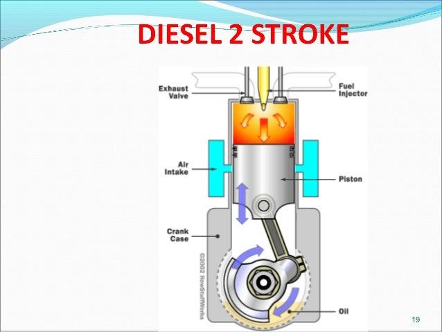 petrol engine vs diesel engine rh slideshare net diesel engine working diagram How Turbo Diesel Engines Work