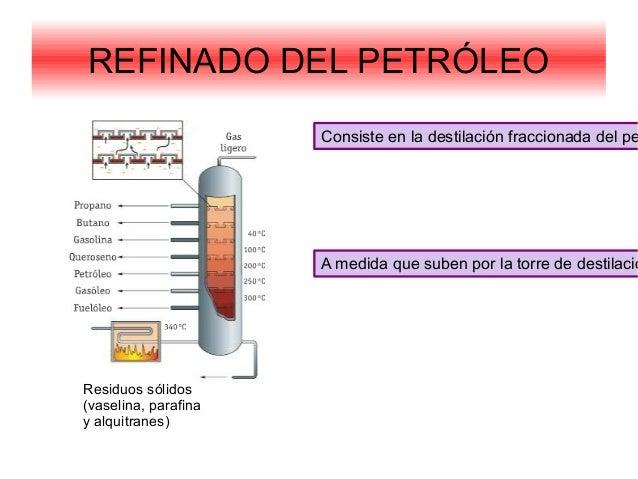 REFINADO DEL PETRÓLEOConsiste en la destilación fraccionada del peA medida que suben por la torre de destilacióResiduos só...