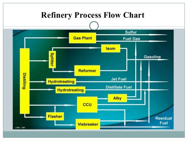 Petroleum Refinery And Its Product