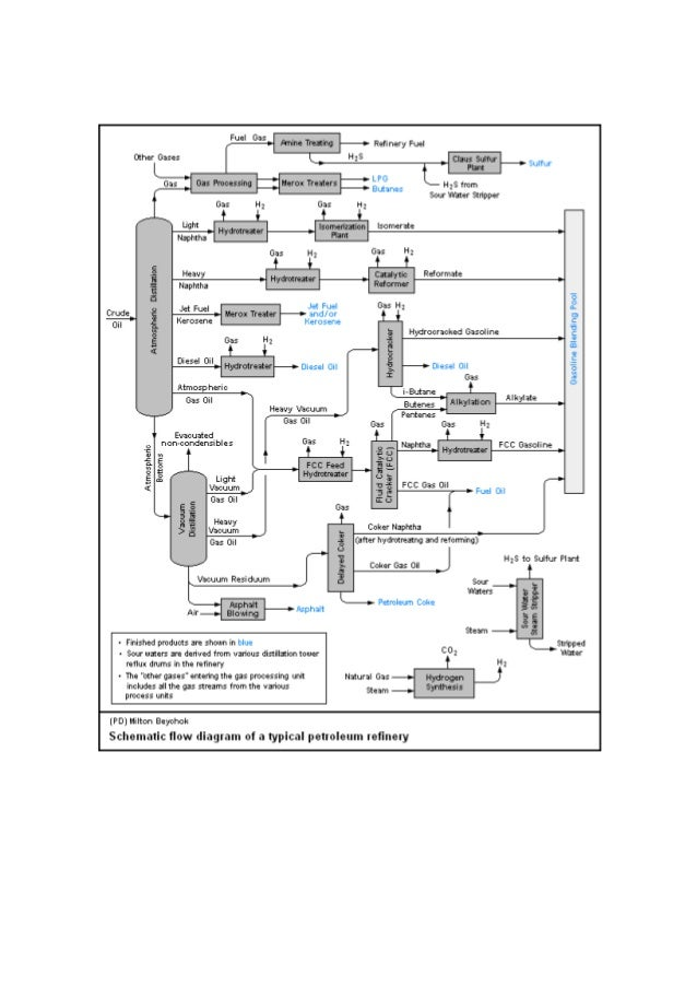 petroleum refiningprocesses 3 638?cb=1429095802 process flow diagram wikipedia readingrat net Crude Oil Refinery at crackthecode.co