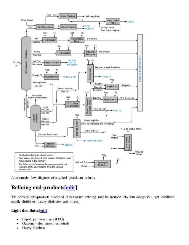 refining flow scheme honeywell uop