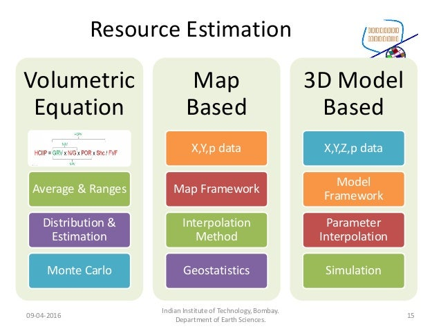 Resource Estimation Volumetric Equation Average & Ranges Distribution & Estimation Monte Carlo Map Based X,Y,p data Map Fr...