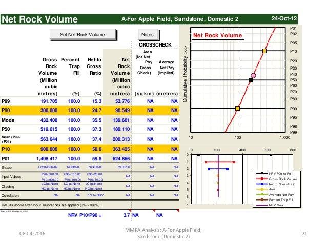Net Rock Volume A-For Apple Field, Sandstone, Domestic 2 Gross Rock Volume Percent Trap Fill Net to Gross Ratio Net Rock V...