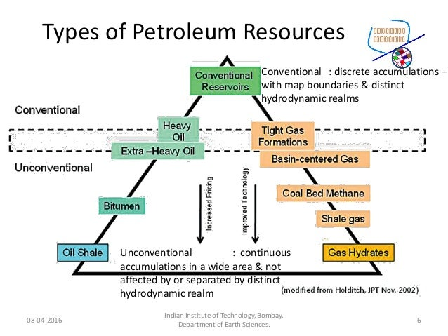 Types of Petroleum Resources 08-04-2016 Indian Institute of Technology, Bombay. Department of Earth Sciences. 6 Convention...
