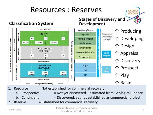 Resources : Reserves Classification System Stages of Discovery and Development 08-04-2016 Indian Institute of Technology, ...