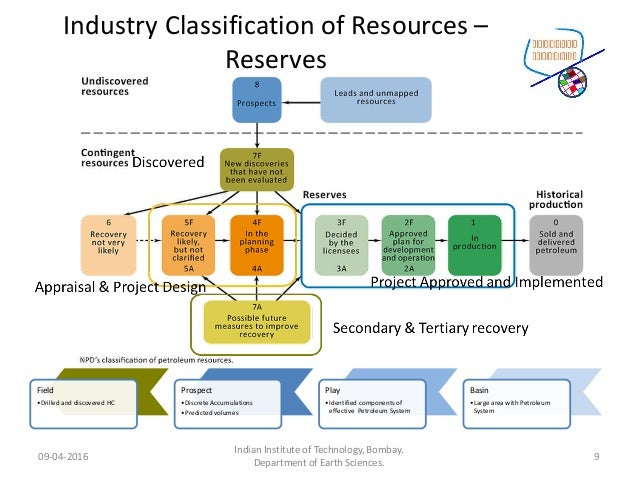 Industry Classification of Resources – Reserves Basin •Large area with Petroleum System Play •Identified components of eff...