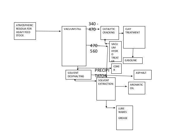 Petrolium And Gas Processing