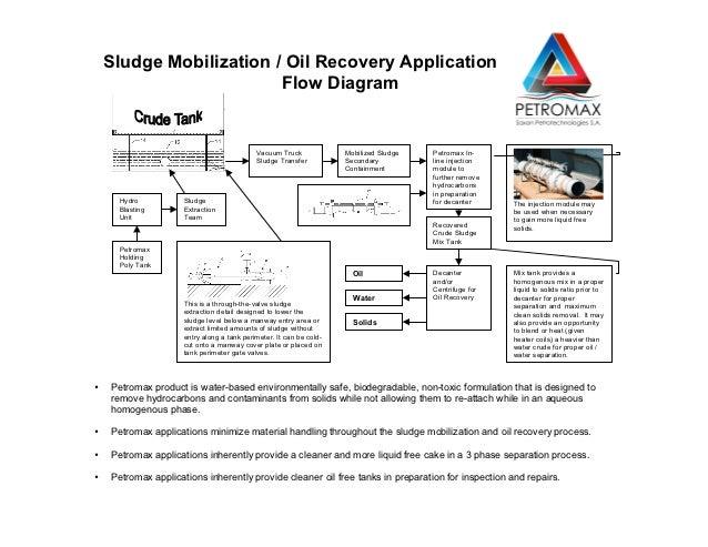 Petromax Technologies Tank Remediation Application Flow Diagram