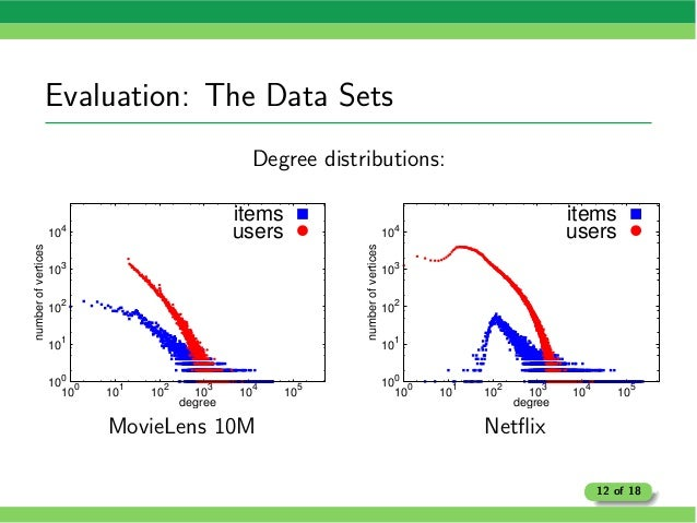 Evaluation: The Data Sets Degree distributions: 100 101 102 10 3 10 4 100 101 102 103 104 105 numberofvertices degree item...