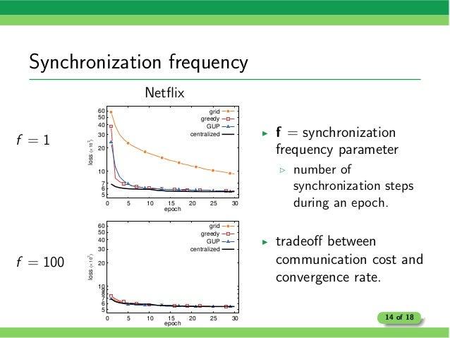 Synchronization frequency f = 1 f = 100 Netflix 5 6 7 10 20 30 40 50 60 0 5 10 15 20 25 30 loss(×10 7 ) epoch grid greedy G...