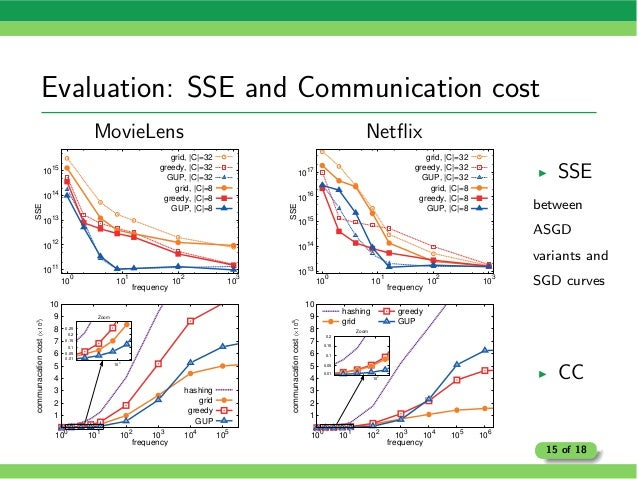 Evaluation: SSE and Communication cost MovieLens 1011 1012 10 13 10 14 10 15 100 101 102 103 SSE frequency grid,  C =32 gr...