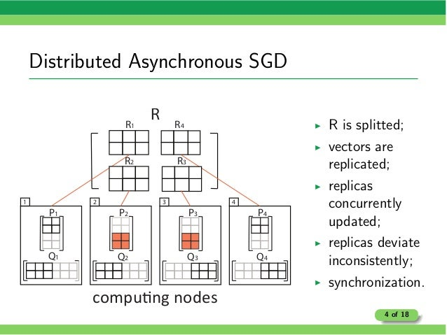 Distributed Asynchronous SGD R Q3 P3 Q4 P4 Q2 P2 Q1 P1 1 2 3 4 R1 R4 R3R2 I R is splitted; I vectors are replicated; I rep...