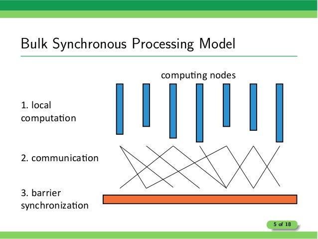 Bulk Synchronous Processing Model 5 of 18