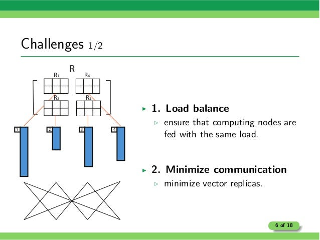 Challenges 1/2 R 1 2 3 4 R1 R4 R3R2 I 1. Load balance B ensure that computing nodes are fed with the same load. I 2. Minim...