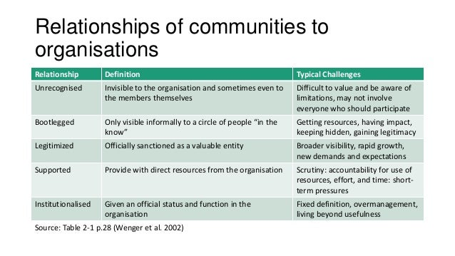 Relationships of communities to organisations Relationship Definition Typical Challenges Unrecognised Invisible to the org...
