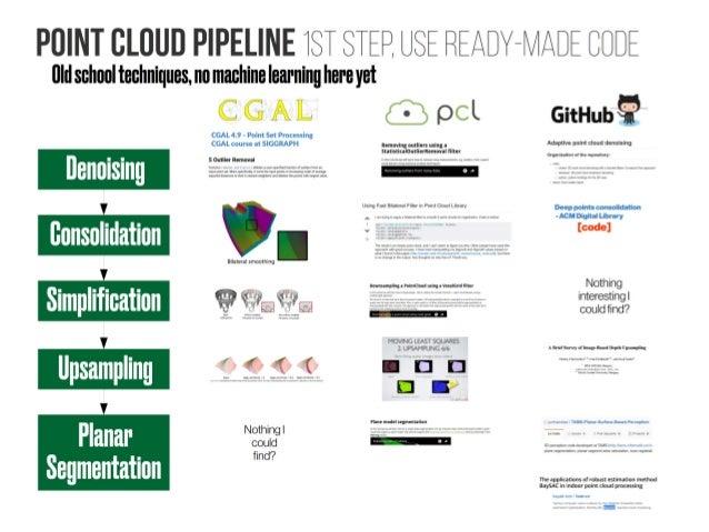 Indoor Point Cloud Processing - Deep learning for semantic segmentati…