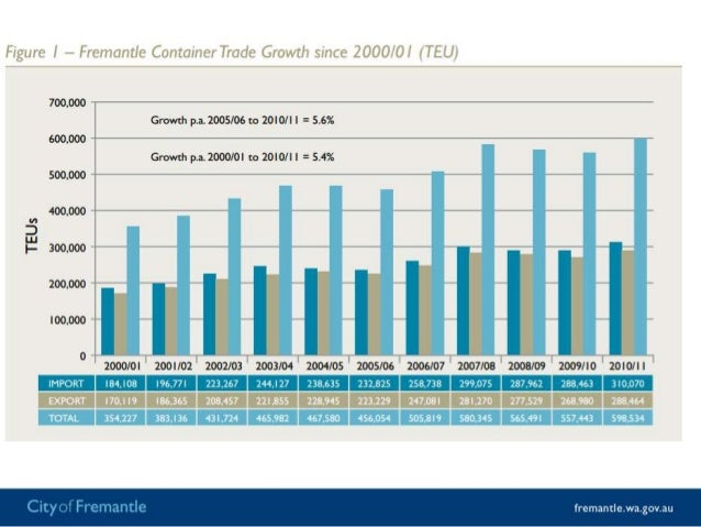 Long-term growth rates of 9.7% between 1991 and 2008• Assuming average annual growth rates incontainer trade of 5.5%over t...