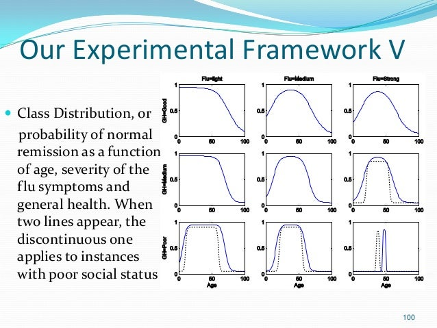 100 Our Experimental Framework V  Class Distribution, or probability of normal remission as a function of age, severity o...