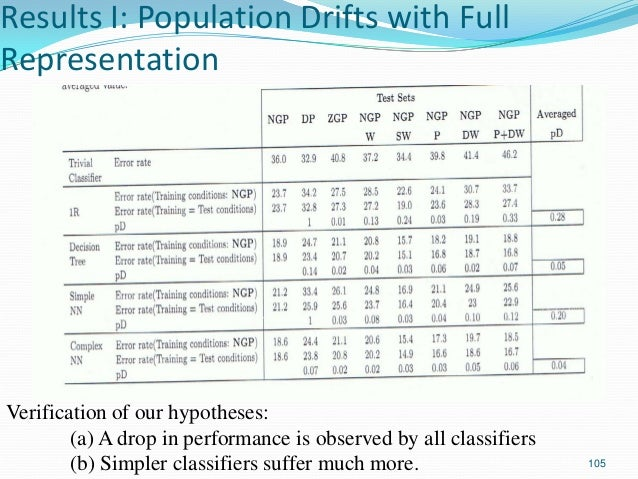 105 Results I: Population Drifts with Full Representation Verification of our hypotheses: (a) A drop in performance is obs...