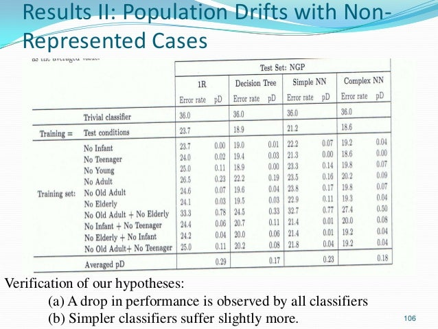 106 Results II: Population Drifts with Non- Represented Cases Verification of our hypotheses: (a) A drop in performance is...