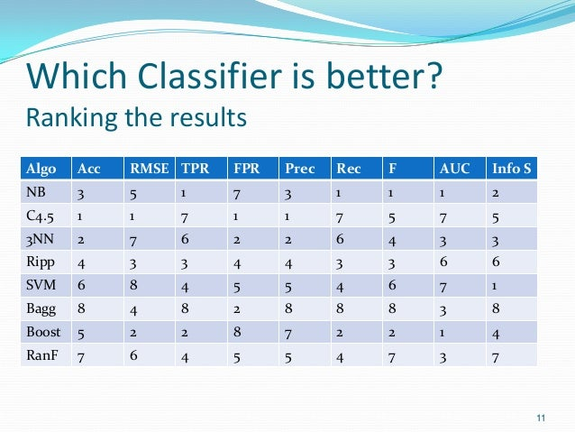 Which Classifier is better? Ranking the results Algo Acc RMSE TPR FPR Prec Rec F AUC Info S NB 3 5 1 7 3 1 1 1 2 C4.5 1 1 ...