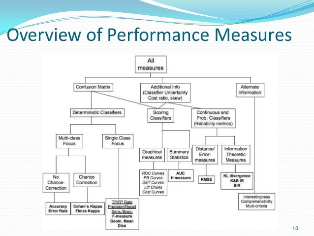 Overview of Performance Measures 15