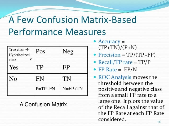 A Few Confusion Matrix-Based Performance Measures 16 True class  Hypothesized   class V Pos Neg Yes TP FP No FN TN P=TP+F...