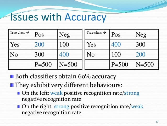 17 Issues with Accuracy True class  Pos Neg Yes 200 100 No 300 400 P=500 N=500 True class  Pos Neg Yes 400 300 No 100 20...