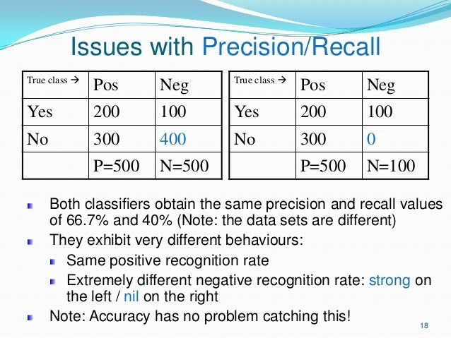 18 Issues with Precision/Recall True class  Pos Neg Yes 200 100 No 300 400 P=500 N=500 True class  Pos Neg Yes 200 100 N...