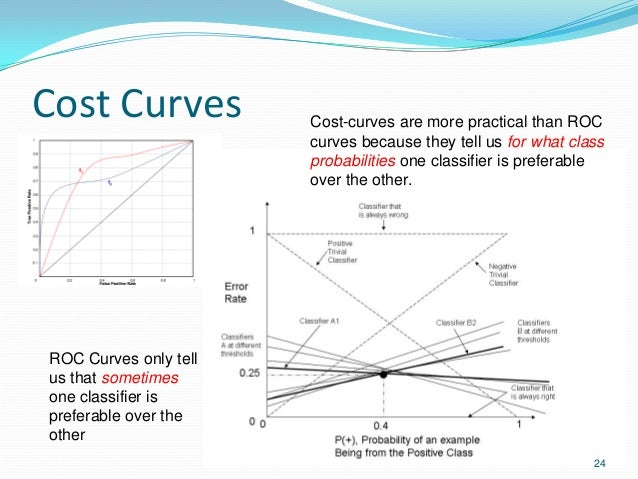Cost Curves 24 Cost-curves are more practical than ROC curves because they tell us for what class probabilities one classi...