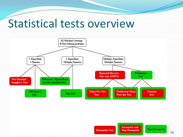 Statistical tests overview 34