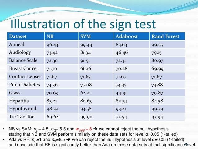 Illustration of the sign test Dataset NB SVM Adaboost Rand Forest Anneal 96.43 99.44 83.63 99.55 Audiology 73.42 81.34 46....