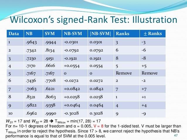 Wilcoxon's signed-Rank Test: Illustration Data NB SVM NB-SVM  NB-SVM  Ranks 1 .9643 .9944 -0.0301 0.0301 3 -3 2 .7342 .813...