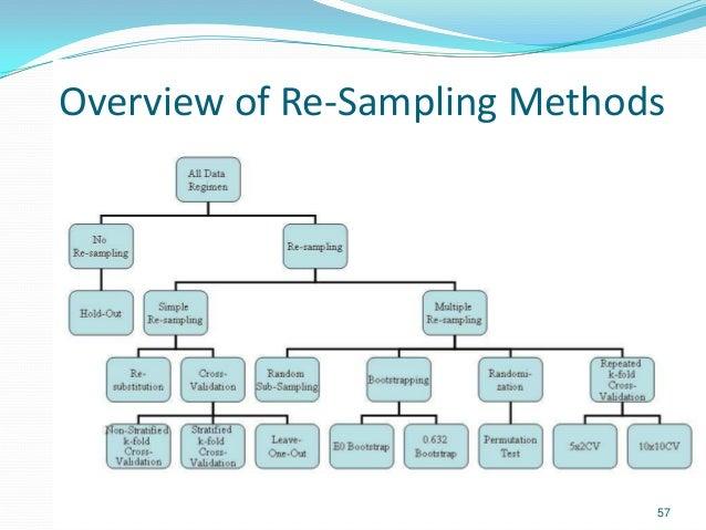 Overview of Re-Sampling Methods 57