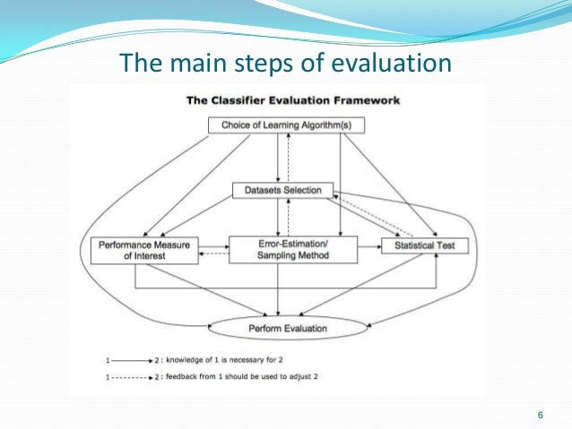 The main steps of evaluation 6