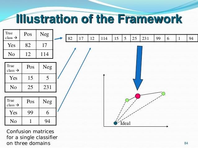 84 Illustration of the Framework True class  Pos Neg Yes 82 17 No 12 114 True class  Pos Neg Yes 15 5 No 25 231 Ideal Tr...