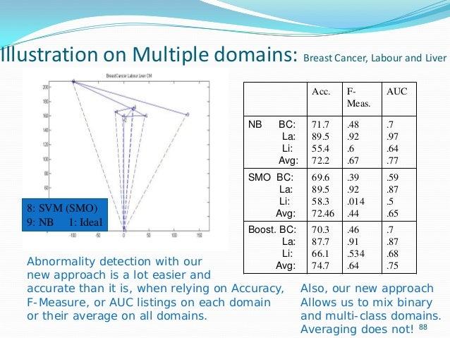 88 Illustration on Multiple domains: Breast Cancer, Labour and Liver Acc. F- Meas. AUC NB BC: La: Li: Avg: 71.7 89.5 55.4 ...