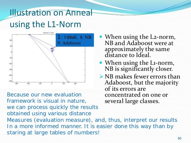 90 Illustration on Anneal using the L1-Norm  When using the L2-norm, NB and Adaboost were at approximately the same dista...