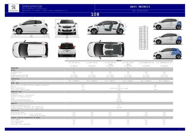 Peugeot 108 scheda tecnica for Torterolo porte blindate scheda tecnica