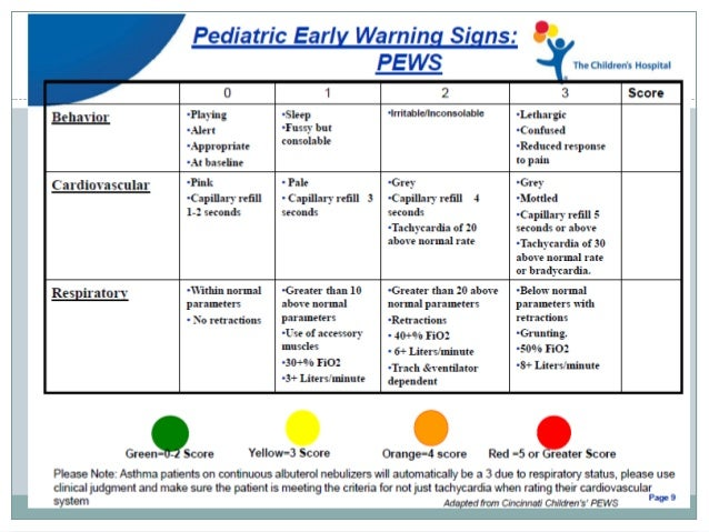 reflection on early warning score
